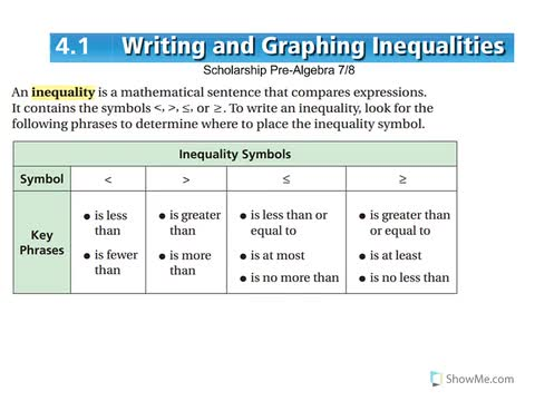 write an inequality for the graph open study answers