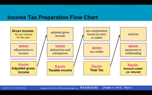4E Day 1: Income Tax