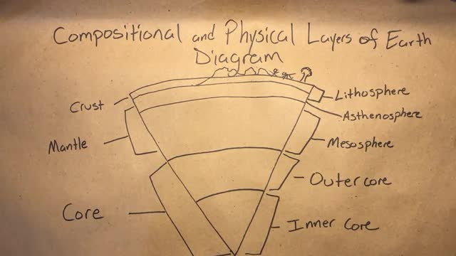 Compositional and Physical Layers Diagram   3-23-20  Video 4 of 4