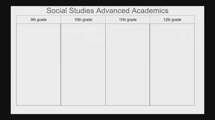 TMHS - Social Studies & Advanced Academics