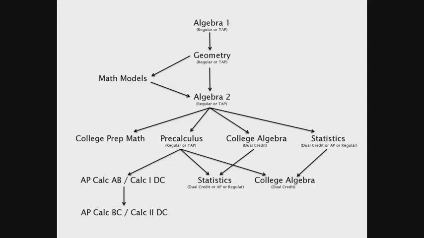 TMHS - Math Courses