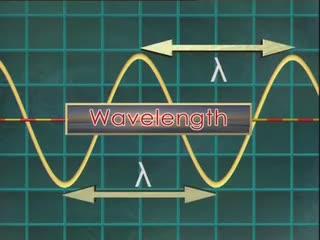 Wave Characteristcs