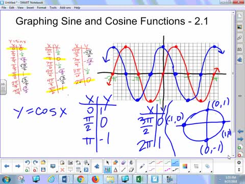 2.1B Lesson - Graphing Sine and Cosine Functions
