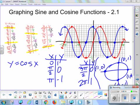 2.1C Lesson - Graphing Sine and Cosine Functions